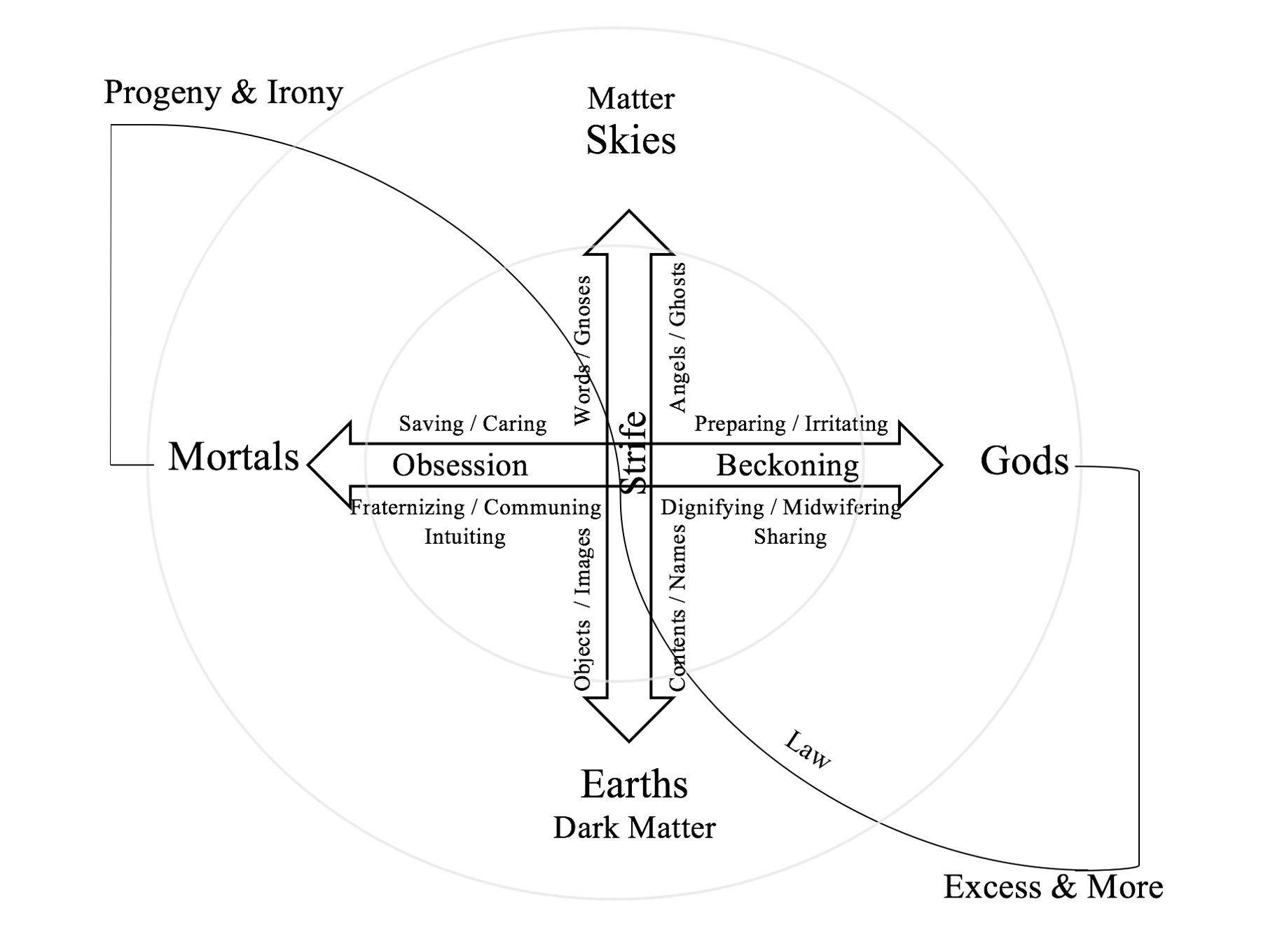 4. Heidegger – Fourfold Revisited
